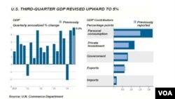 Revidirani podaci o rastu američkog bruto društvenog proizvoda u trećem tromesečju 2014.