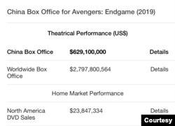 《复仇者联盟4: 终极之战》的全球和中国票房。(网路截屏)