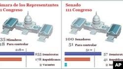 Elections. Nov. 2010