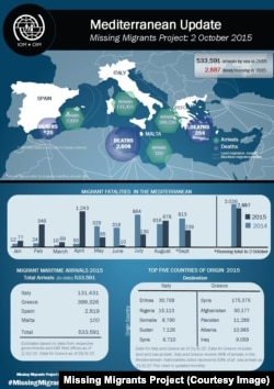 Data on migrants arrivals and fatalities as of October 2015.