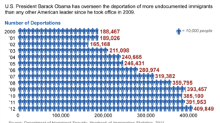 US Immigration Number of Deportations correct