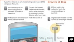 Fukushima Reactor Plant in Japan