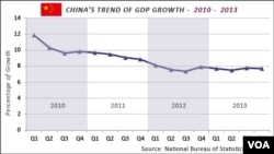 Click to enlarge--China GDP growth, 2010 - 2013