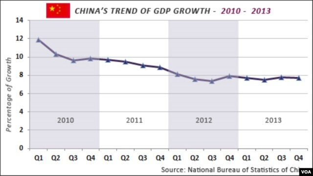 China GDP growth, 2010 - 2013