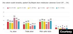 Grafis perbedaan warga yang bersedia dari sejumlah hasil survei SMRC. (Foto: SMRC)
