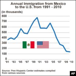 Số người nhập cư hàng năm từ Mexico vào Hoa Kỳ từ năm 1991- 2010