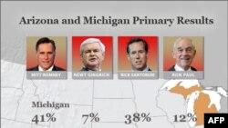 Mitt Romney fiton zgjedhjet paraprake në Arizona dhe Miçigan