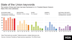 State of the Union keywords