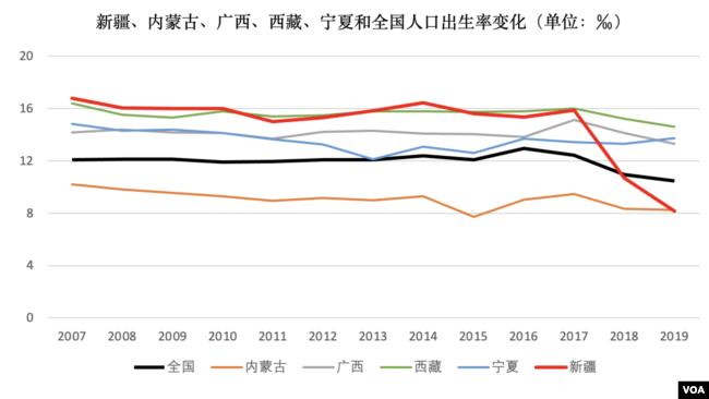 資料來源:中國統計年鑑