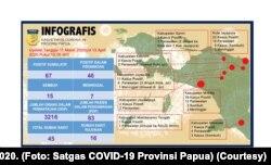 Data Kasus COVID-19 di Provinsi Papua per 13 April 2020. (Foto: Satgas COVID-19 Provinsi Papua)