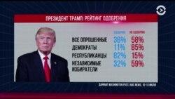 Трамп о рейтинге одобрения: «Почти 40% - не так уж плохо»
