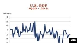 Usporen rast američke ekonomije