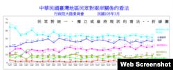 台湾行政院大陆委员会中华民国台湾地区民众对两岸关系的看法报告截图
