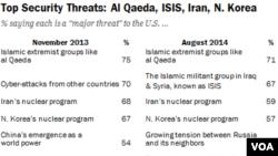 퓨 리서치센터와 USA 투데이가 지난 11월과 올 8월에 설문 조사한 미국인들의 국가안보 위협 순위.
