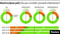 Ankete o popularnosti Libertarijanaca