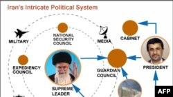 Cơ cấu quyền lực của Iran