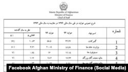 جدول عواید مالیاتی حکومت افغانستان