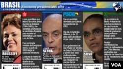 Gráfico animado de la agencia AFP con datos sobre los principales candidatos de las elecciones presidenciales del 3 de octubre en Brasil.