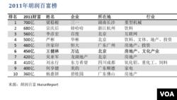 2011年胡润百富榜前十位
