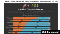 Khảo sát của APIA và AAPI Data 2018: 64% người gốc Việt ủng hộ TT Donald Trump. Photo APIA.