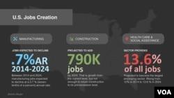 U.S. Jobs Creation