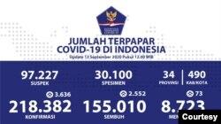 Update data mengenai penyebaran kasus corona di Indonesia per 13 September 2020. (Foto: Courtesy)