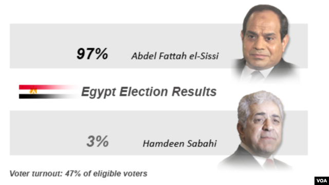 Egypt election results, June, 2014