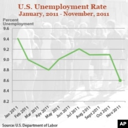 Jobless Rate Drop Could Boost Obama