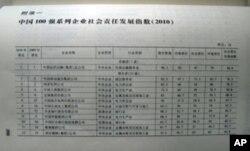 2010年企业社会责任蓝皮书