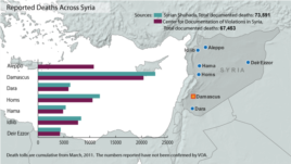 Syria deaths from conflict, updated July 26, 2013.