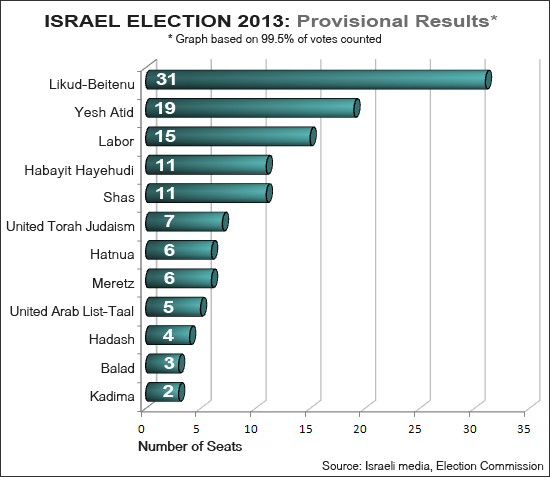 Israel Election Results
