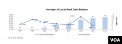 中国地方政府债务1997至2011年数据(美国国家统计局, 摩根大通 )