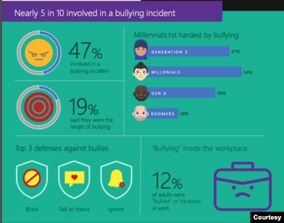 Laporan Microsoft: Kesopanan, keamanan & interaksi online di Indonesia - Insiden penindasan (Infografis: Microsoft)