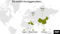 Thống kê thường niên mới nhất của tổ chức Phóng viên Không Biên giới (RSF) cho thấy Việt Nam đứng thứ 4 trong số các nước bỏ tù nhà báo nhiều nhất trên thế giới.