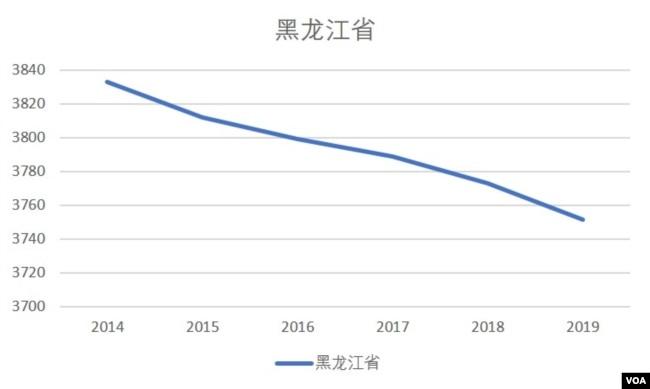 黑龍江省2014-19人口總量(美國之音根據黑龍江省統計局發布數據整理)