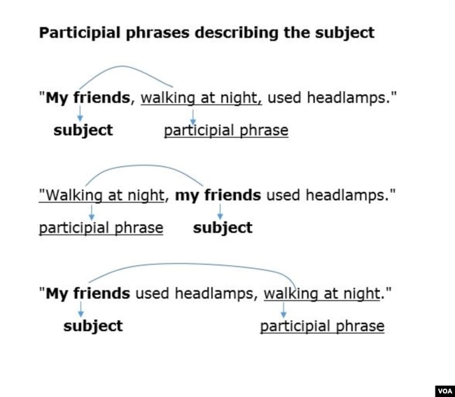 Participles and participle phrases ppt video online download.