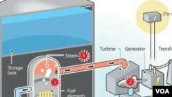 Gambar grafis Reaktor Nuklir Vietnam (Foto: ilustrasi).