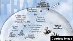미국 국방부 웹사이트에 게재된 사드 방어 시스템 도면. 자료출처: 미국 국방부 웹사이트