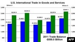 Trgovinski deficit SAD u porastu