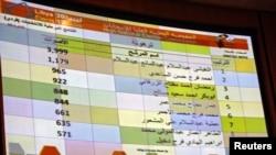Một bảng thông báo điện tử, trong thủ đô Tripoli, cho thấy kết quả kiểm phiếu từng phần, sau cuộc bầu cử quốc hội hôm thứ Bảy