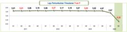 Laju pertumbuhan Triwulanan. (Foto: Screenshot)