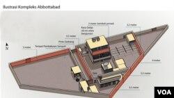 Pejabat AS Beri Rincian Operasi Militer yang Tewaskan Osama Bin Laden