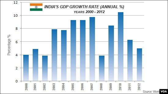 indias gdp Find out about current and projected economic growth in india and compare the data with other developing countries in south asia.