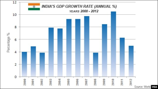 India GDP, 2000 - 2012