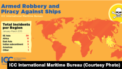 Armed Robbery and Piracy Against Ships. (ICC International Maritime Bureau)