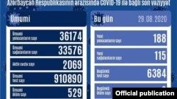 Avqustun 29-da COVİD-19 statistikası