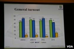 台湾地方选举得票率图(美国之音 钟辰芳拍摄)