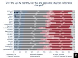 Як економічна ситуація в Україні змінилась за останні 12 місяців: інфографіка Міжнародного республіканського інституту