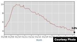 연방 노동부 노동통계국이 발표한 미국 실업률 (2008~2018.5).