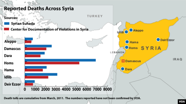 Deaths Across Syria